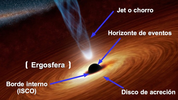 parte de un agujero negro