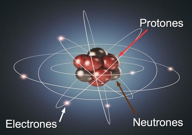 Partes del átomo