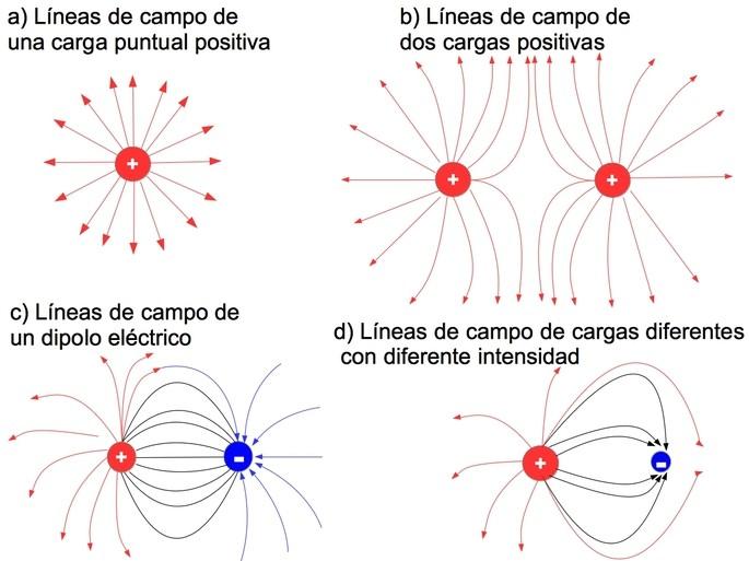 Campo eléctrico: qué es, intensidad y fórmula - Toda Materia