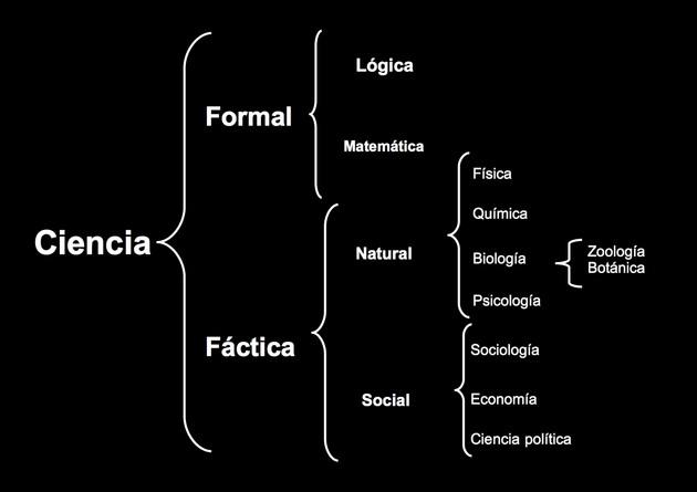 esquema ciencias