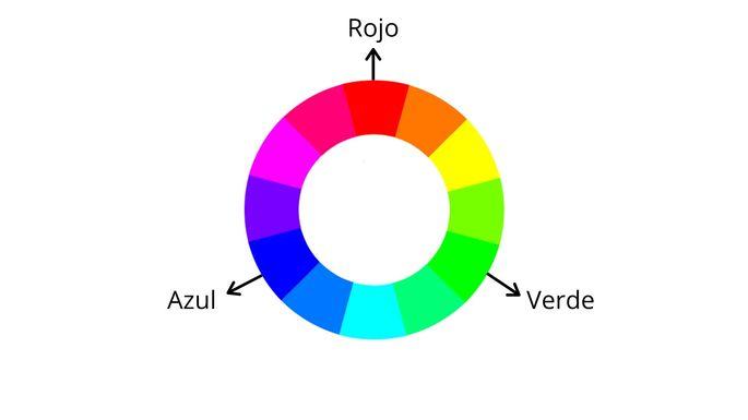 círculo cromático natural RGB