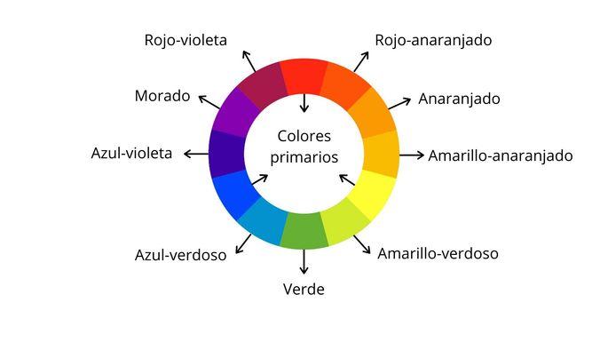 Círculo cromático tradicional