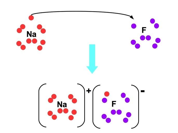 enlace ionica sodio fluoruro