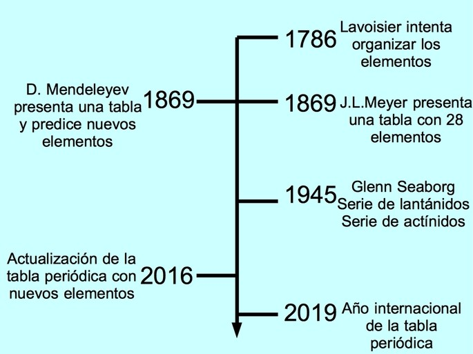 linea de tiempo de tabla periodica