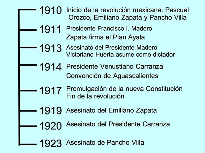linea del tiempo de la revolucion mexicana