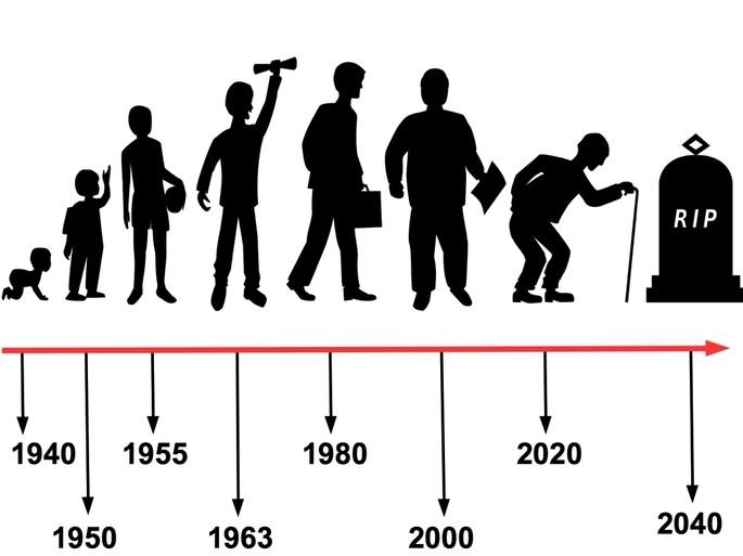 linea del tiempo del hombre