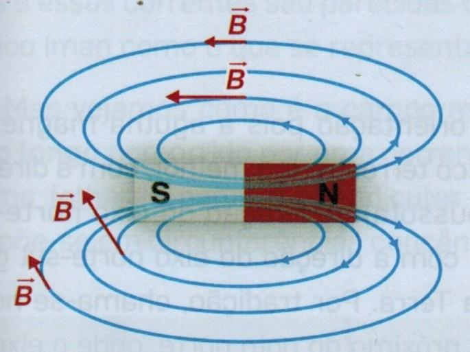 lineas de campo magnetico de un iman de barra