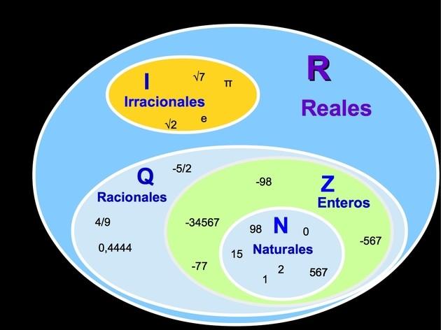 conjuntos de los Numeros reales