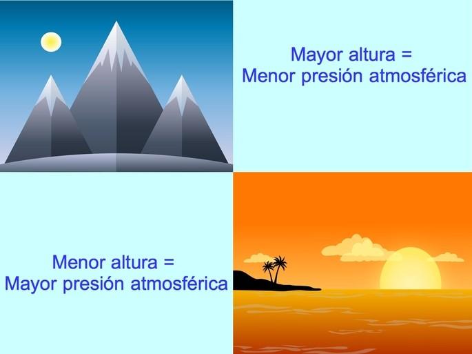 a mayor altura menor presion atmosferica, a menor altura mayor presion atmosferica