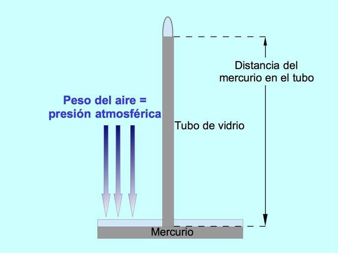 esquema de un barometro de mercurio para medir la presion atmosferica