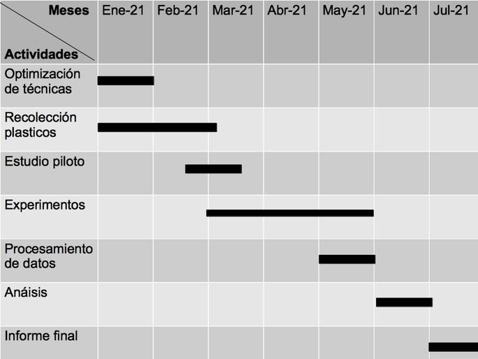 plan de ejecucion cronograma de proyecto de investigacion