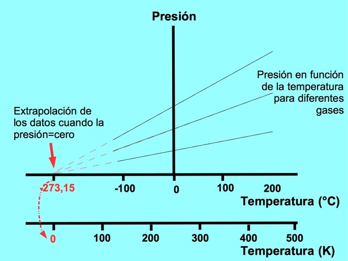 temperatura escala kelvin